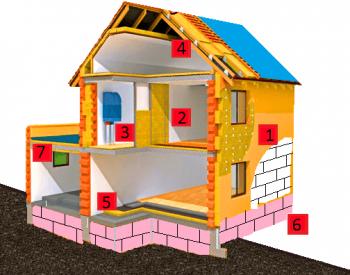 Materiale pentru izolatii exterioare si interioare